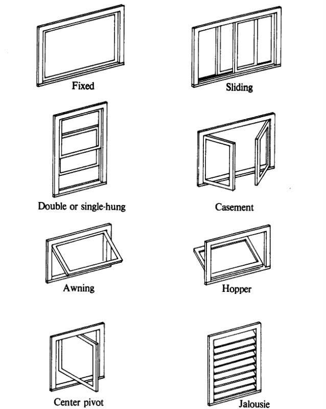 انواع پنجره یو پی وی سی
