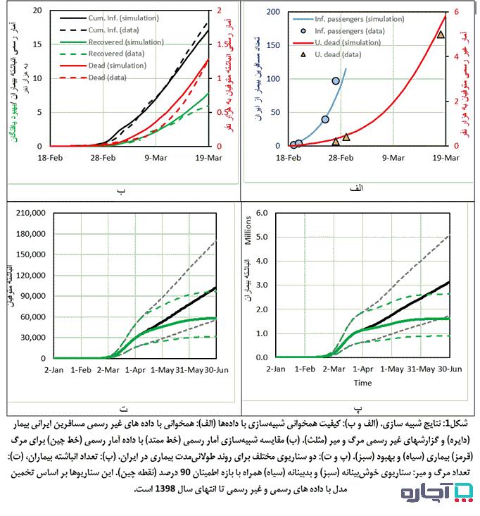 در این نمودارهای مرتبط با مقاله اعدادی که در متن بیان شده اند به صورت تصویری نیز قابل مشاهده است.